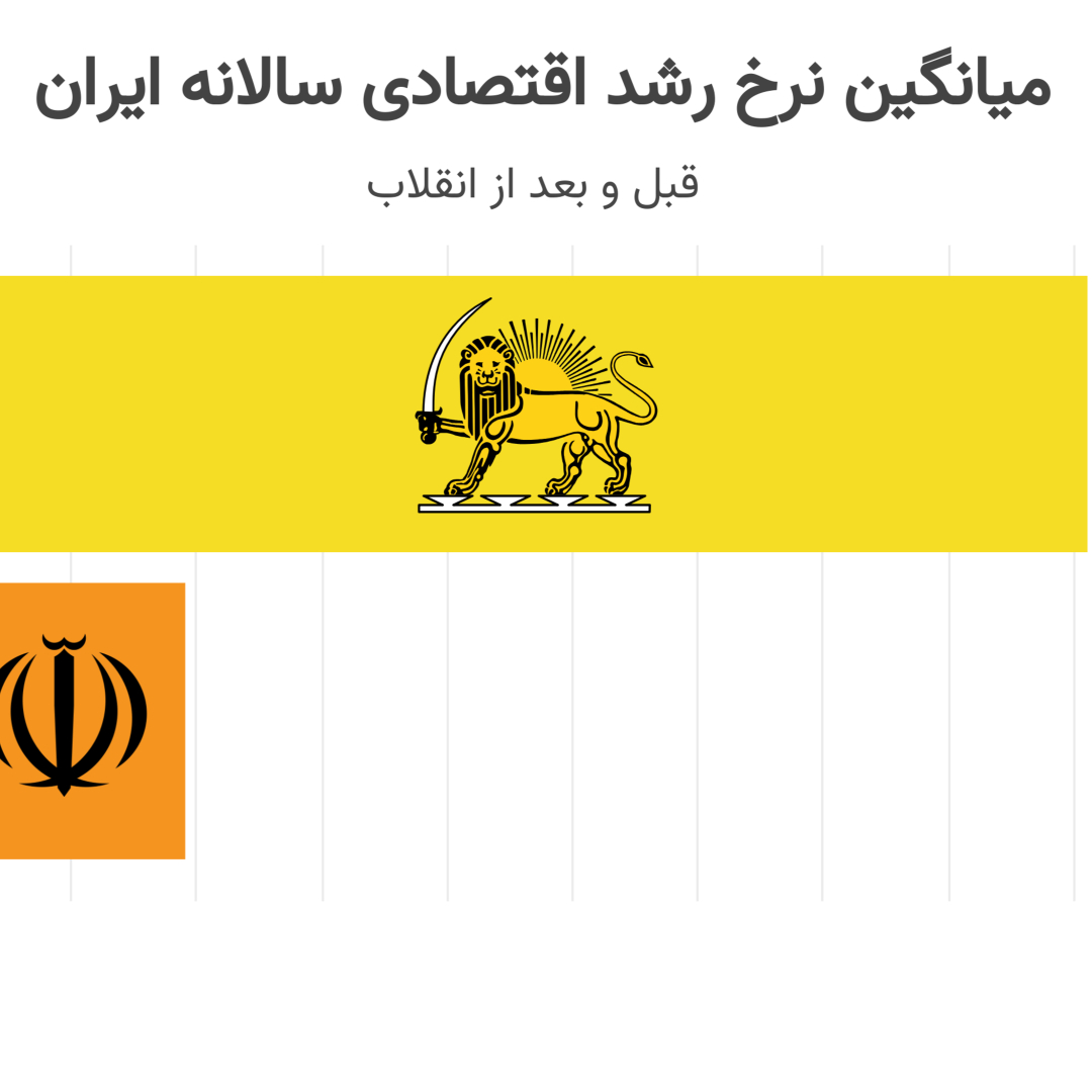 average-annual-economic-growth-rate-of-iran-1339-to-1399