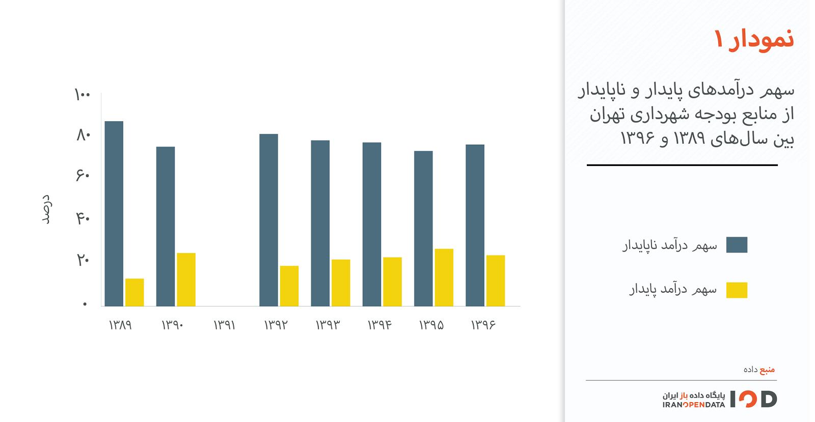 بودجه شهرداری، منشا مشکلات مهم تهران است