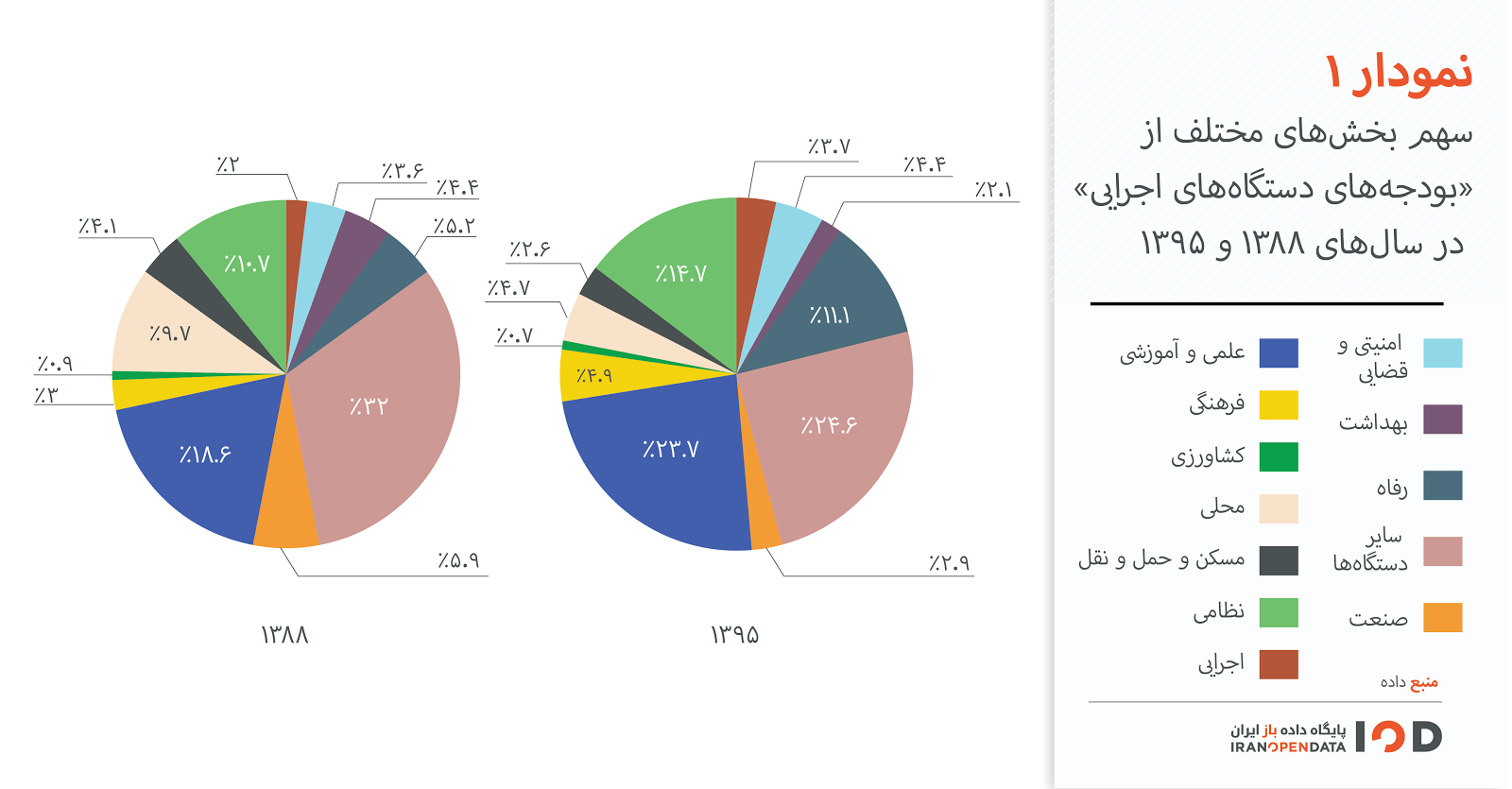 rohani-ahmadinejad-budget-comparison