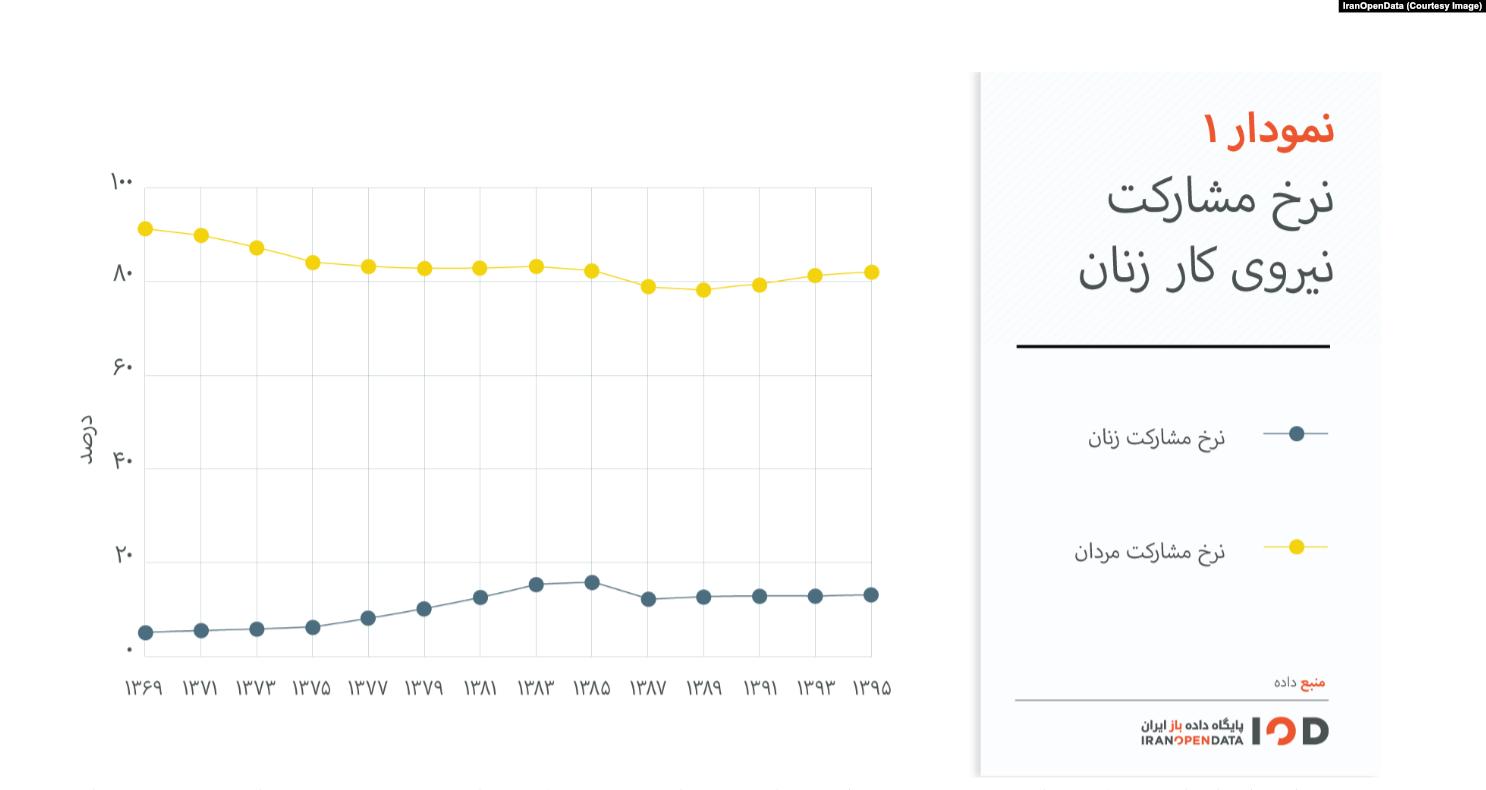 تحصیلات بالا، اشتغال پایین؛ زنان در اقتصاد ایران به حاشیه کشانده شدهاند