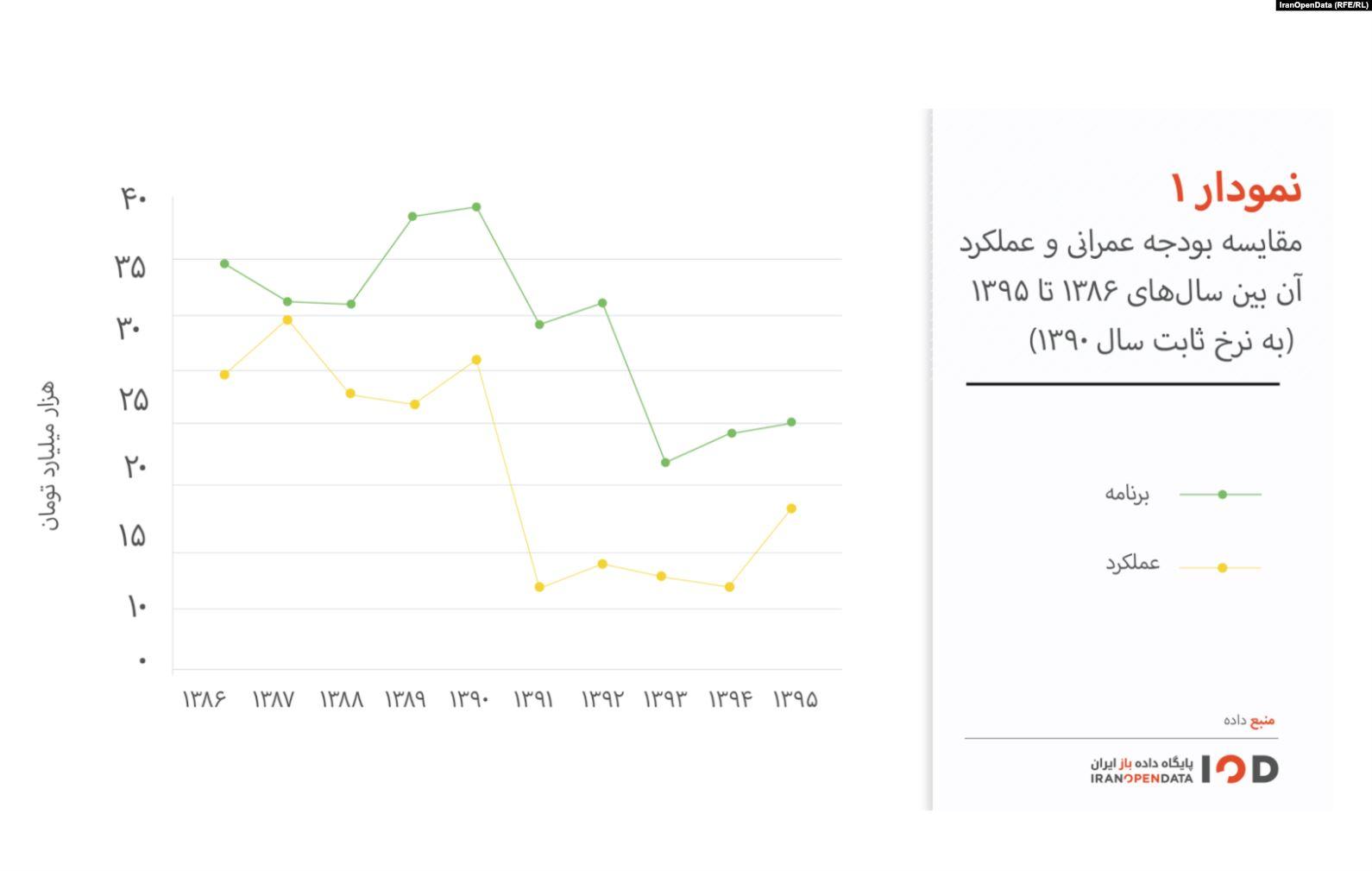 تاثیر کاهش بودجه عمرانی بر وضعیت اشتغال در ایران